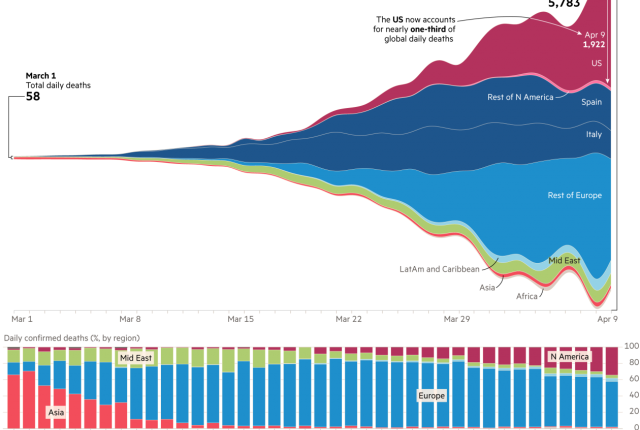 """""""Focus of COVID-19 deaths has switched from Asia to Europe - and now the U.S."""" Financial Times, April 9, 2020 / Image: Steven Bernard, FT analysis of ECDC"""