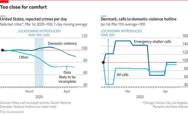 """""""Daily Chart: Domestic violence has increased during coronavirus lockdowns"""" The Economist, April 22 / Image: The Economist"""