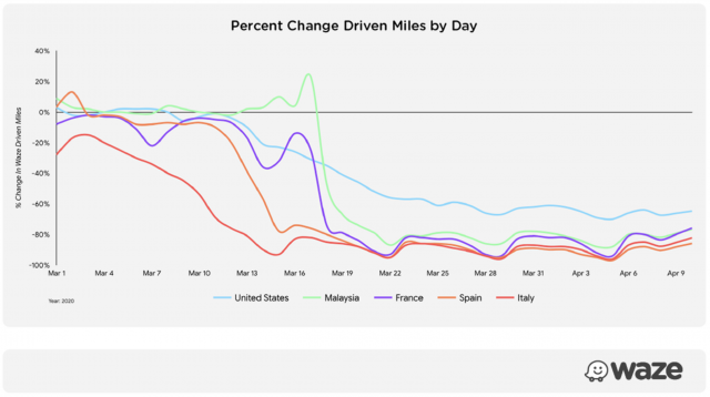 "Waze users globally are driving 60% fewer miles compared to the February daily average for a two-week period ""Working Together to Help Communities Navigate COVID-19"" Medium, April 15, 2020 / Image: Courtesy of Waze"