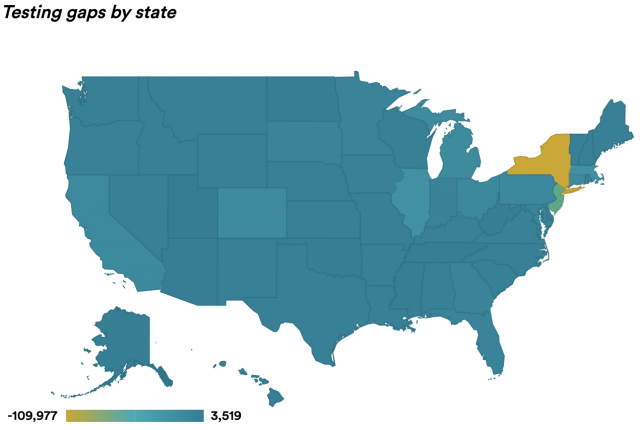 """""""Many states are far short of Covid-19 testing levels needed for safe reopening, new analysis shows"""" Stat, April 27, 2020 / Image: Alissa Ambrose, Harvard Global Health Institute, COVID Testing Project, Stat"""